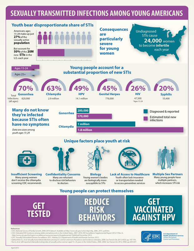 CDC STD Infographic
